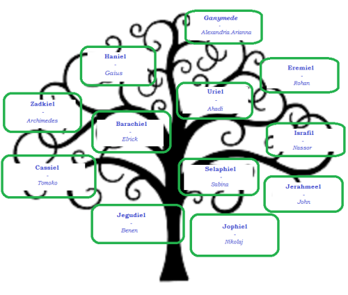 Nephilim_Council_tree